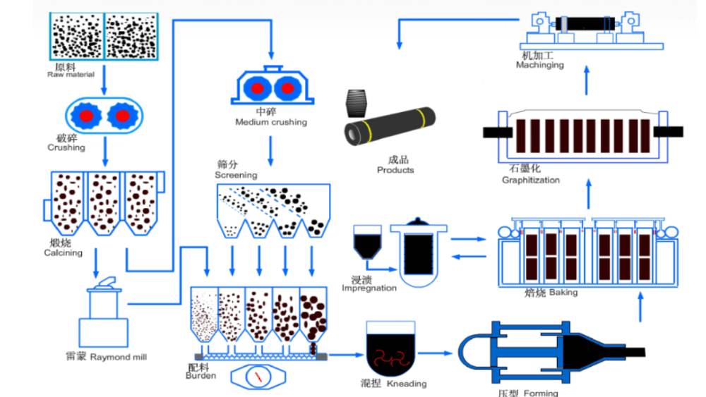 Ultra-High Power Graphite Electrode